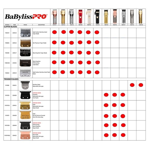 BaBylissPRO Replacement Hair Trimmer Blades Chart