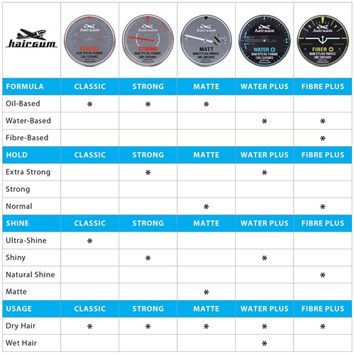 Hairgum Matte Hair Pomade